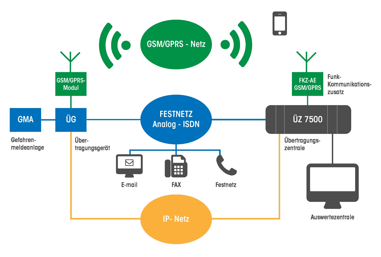 System DIGINET